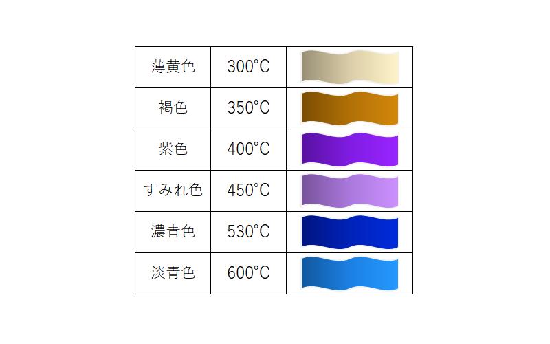 画像に alt 属性が指定されていません。ファイル名: 切削温度と干渉色.png