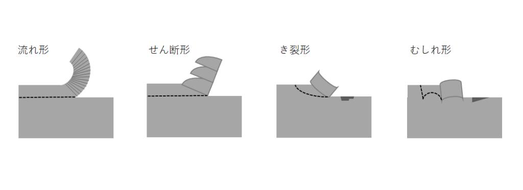 画像に alt 属性が指定されていません。ファイル名: 切粉形状-1024x372.png